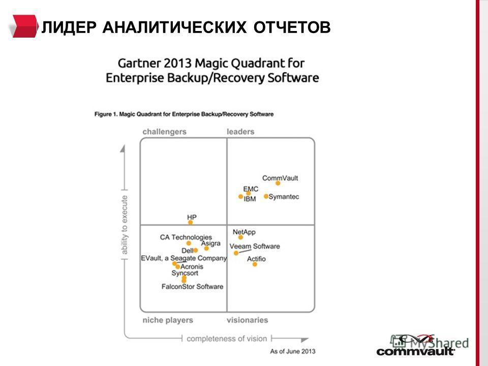 COMMVAULT Разработчик ПО для управления данными Год образования - 1996 Число сотрудников 1600 Заказчиков - 18 500+ В том числе крупнейшие сервис- провайдеры