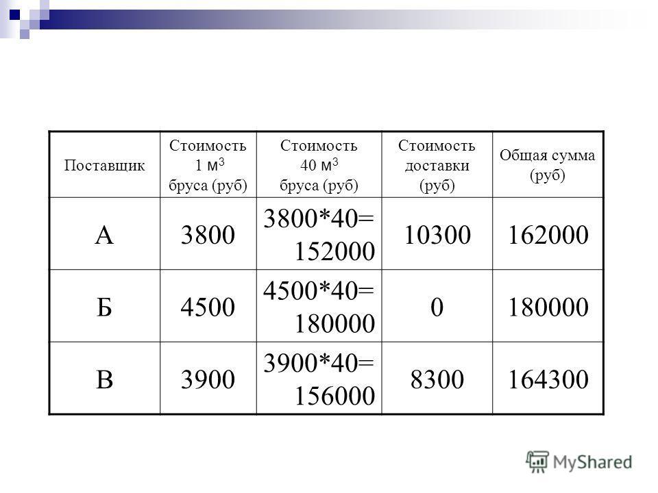 Поставщик Стоимость 1 м 3 бруса (руб) Стоимость 40 м 3 бруса (руб) Стоимость доставки (руб) Общая сумма (руб) А3800 3800*40= 152000 10300162000 Б4500 4500*40= 180000 0 В3900 3900*40= 156000 8300164300