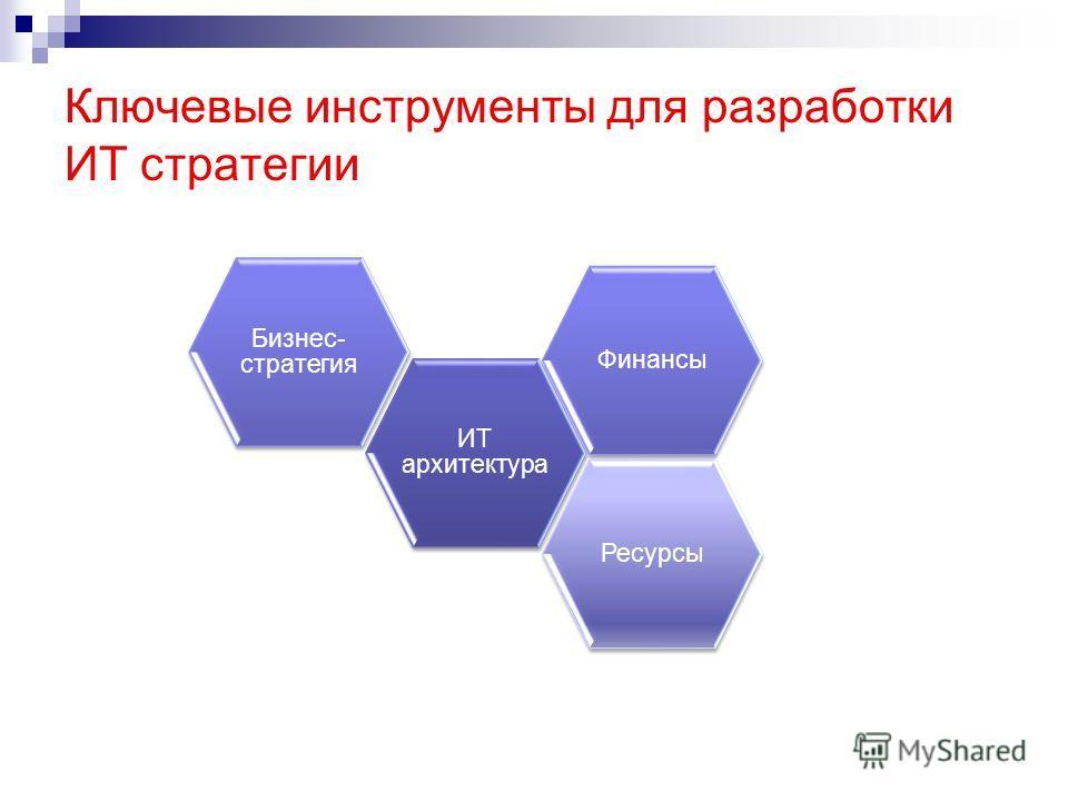 Ключевые инструменты для разработки ИТ стратегии ИТ архитектура ФинансыРесурсы Бизнес- стратегия