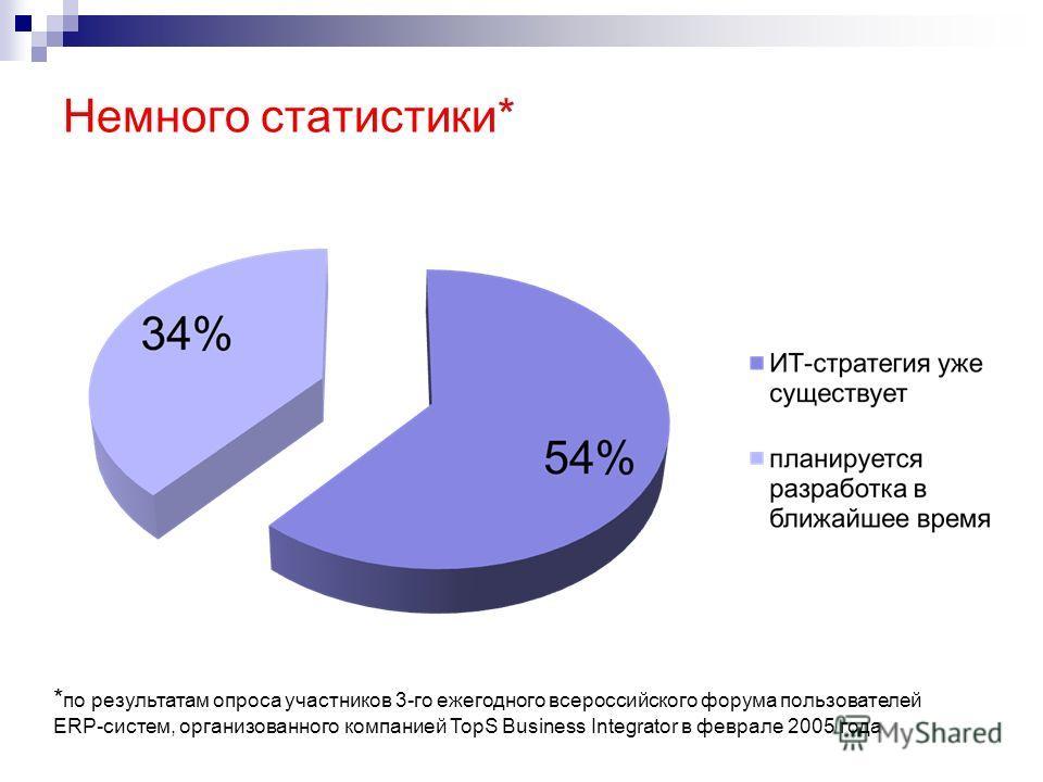 Немного статистики* * по результатам опроса участников 3-го ежегодного всероссийского форума пользователей ERP-систем, организованного компанией TopS Business Integrator в феврале 2005 года