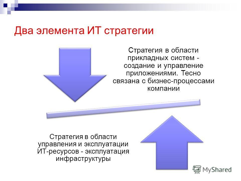 Два элемента ИТ стратегии Стратегия в области прикладных систем - создание и управление приложениями. Тесно связана с бизнес-процессами компании Стратегия в области управления и эксплуатации ИТ-ресурсов - эксплуатация инфраструктуры