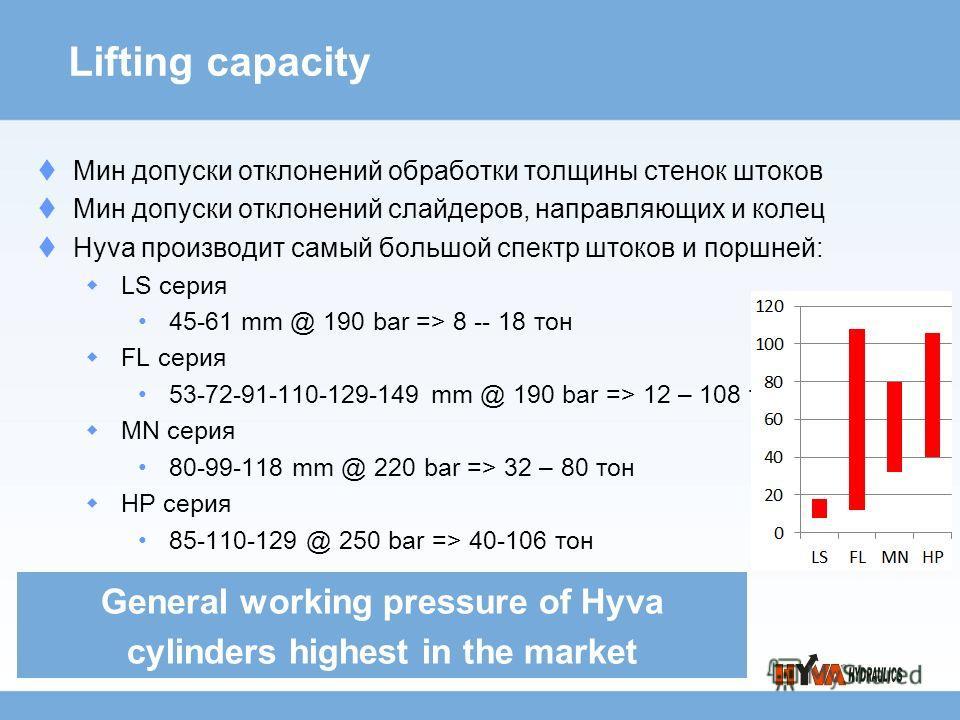 Lifting capacity Мин допуски отклонений обработки толщины стенок штоков Мин допуски отклонений слайдеров, направляющих и колец Hyva производит самый большой спектр штоков и поршней: LS серия 45-61 mm @ 190 bar => 8 -- 18 тон FL серия 53-72-91-110-129