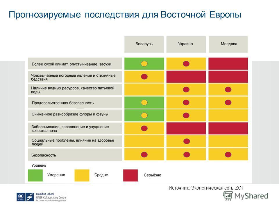 Прогнозируемые последствия для Восточной Европы Источник: Экологическая сеть ZOI