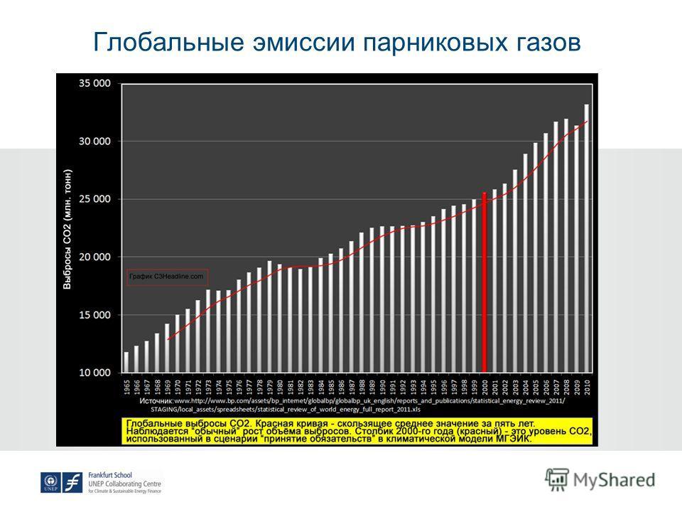 Глобальные эмиссии парниковых газов
