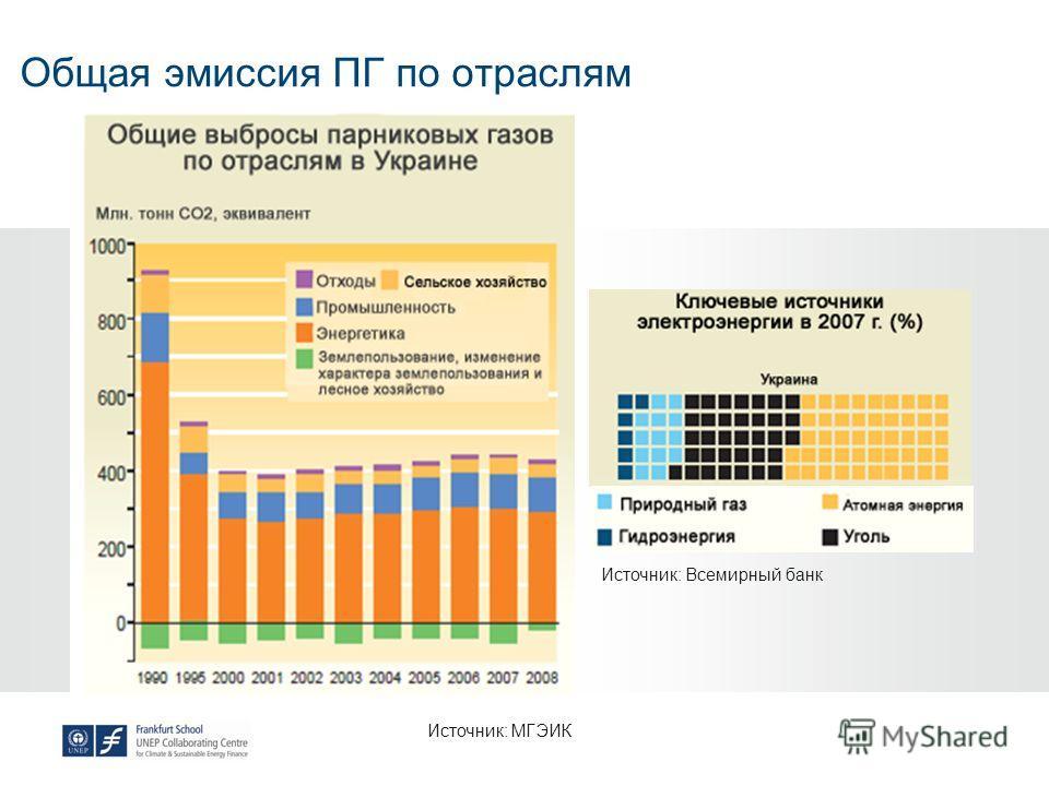 Общая эмиссия ПГ по отраслям Источник: Всемирный банк Источник: МГЭИК