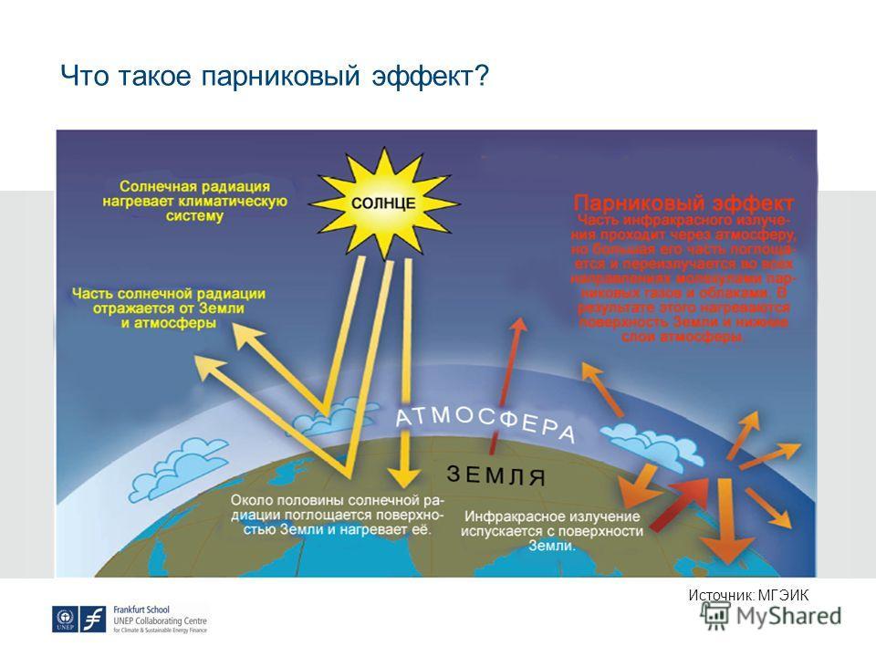 Что такое парниковый эффект? Источник: МГЭИК