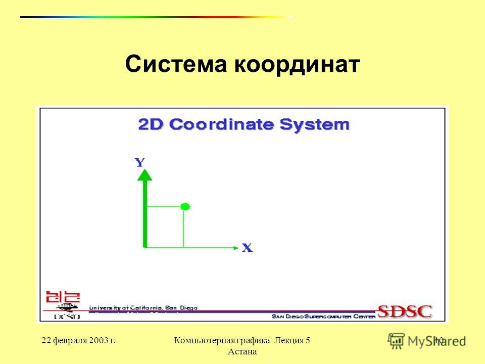 22 февраля 2003 г.Компьютерная графика Лекция 5 Астана 10 Система координат