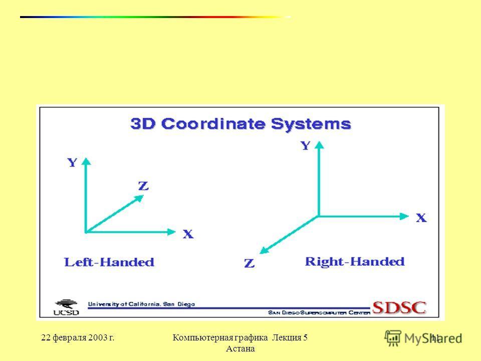 22 февраля 2003 г.Компьютерная графика Лекция 5 Астана 11