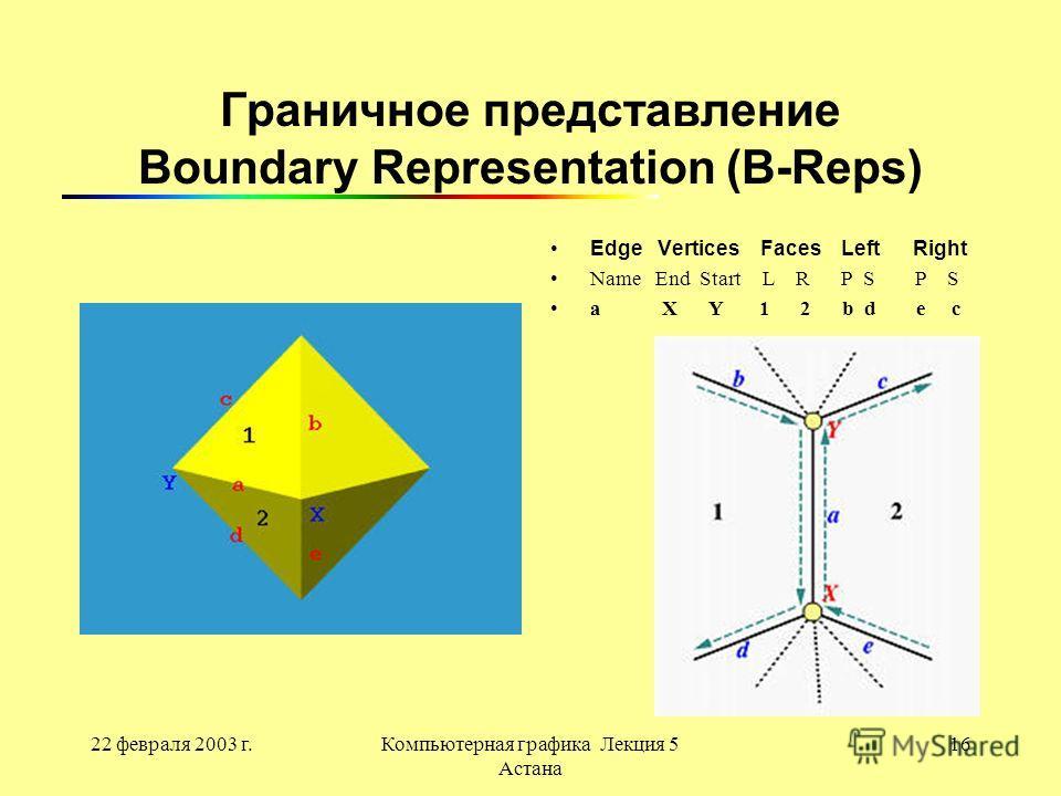 22 февраля 2003 г.Компьютерная графика Лекция 5 Астана 16 Граничное представление Boundary Representation (B-Reps) Edge Vertices Faces Left Right Name End Start L R P S P S a X Y 1 2 b d e c