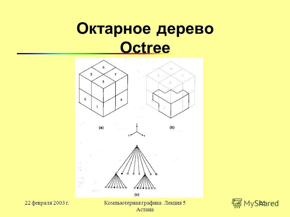 22 февраля 2003 г.Компьютерная графика Лекция 5 Астана 25 Октарное дерево Octree