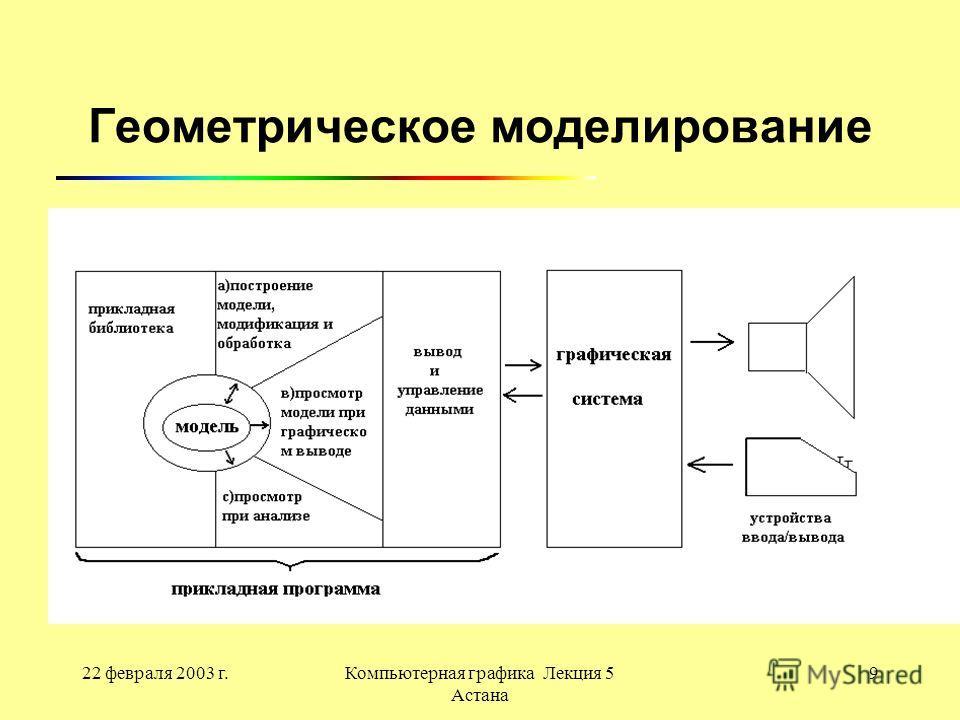 22 февраля 2003 г.Компьютерная графика Лекция 5 Астана 9 Геометрическое моделирование