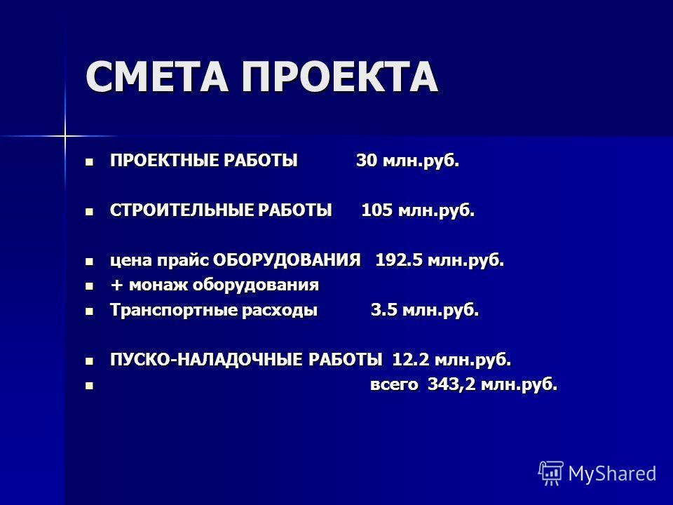 СМЕТА ПРОЕКТА ПРОЕКТНЫЕ РАБОТЫ 30 млн.руб. ПРОЕКТНЫЕ РАБОТЫ 30 млн.руб. СТРОИТЕЛЬНЫЕ РАБОТЫ 105 млн.руб. СТРОИТЕЛЬНЫЕ РАБОТЫ 105 млн.руб. цена прайс ОБОРУДОВАНИЯ 192.5 млн.руб. цена прайс ОБОРУДОВАНИЯ 192.5 млн.руб. + монаж оборудования + монаж обору