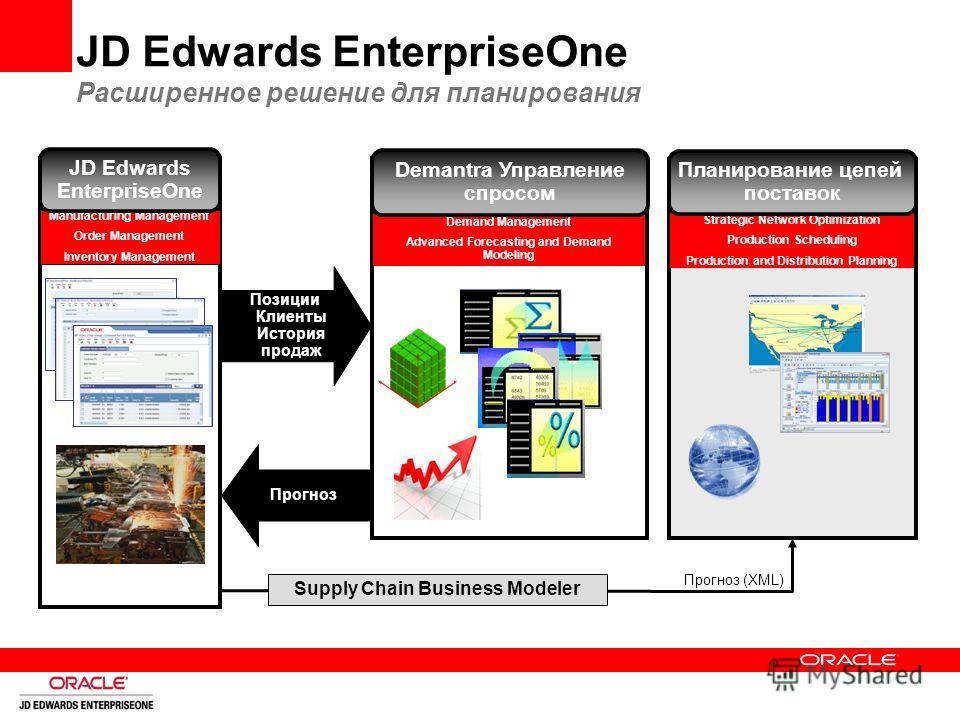 Supply Chain Business Modeler Прогноз (XML) JD Edwards EnterpriseOne Расширенное решение для планирования Позиции Клиенты История продаж Прогноз Strategic Network Optimization Production Scheduling Production and Distribution Planning Планирование це