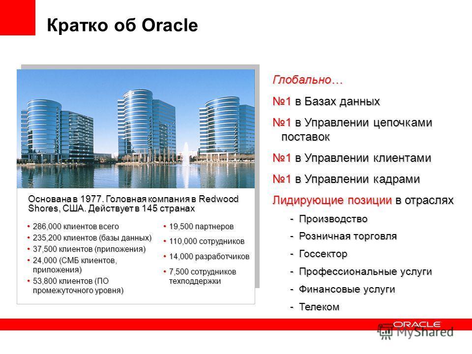 Кратко об Oracle Глобально… 1 в Базах данных1 в Базах данных 1 в Управлении цепочками поставок1 в Управлении цепочками поставок 1 в Управлении клиентами1 в Управлении клиентами 1 в Управлении кадрами1 в Управлении кадрами Лидирующие позиции в отрасля