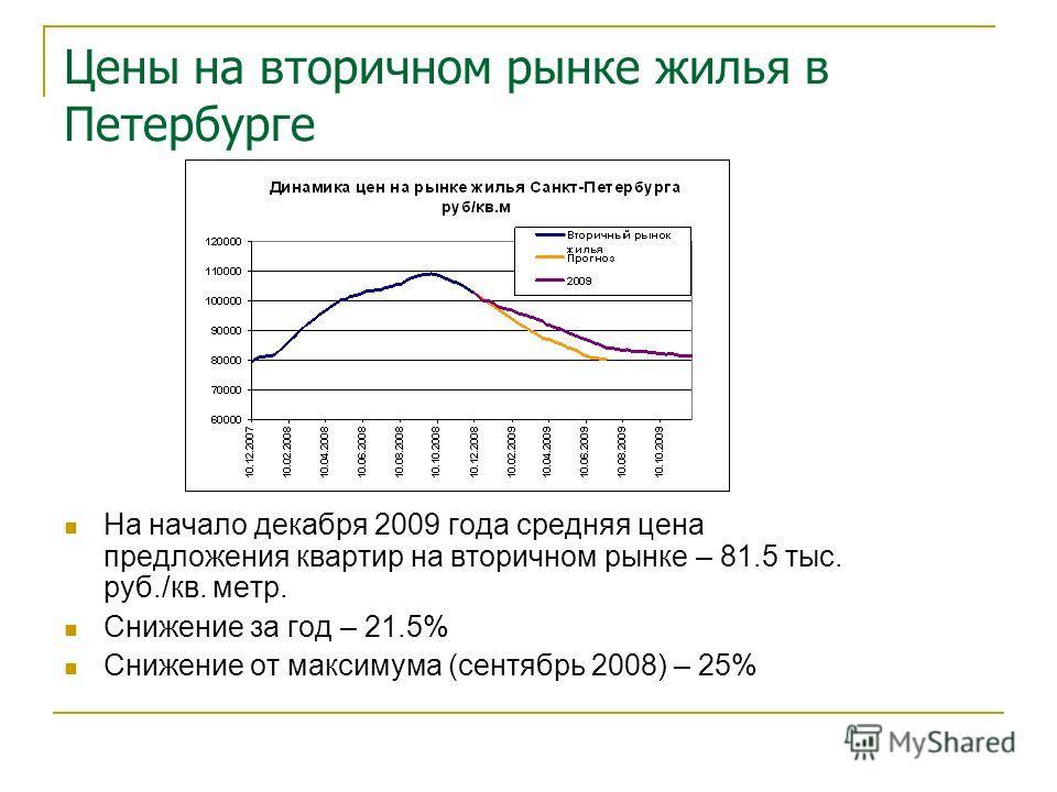 Цены на вторичном рынке жилья в Петербурге На начало декабря 2009 года средняя цена предложения квартир на вторичном рынке – 81.5 тыс. руб./кв. метр. Снижение за год – 21.5% Снижение от максимума (сентябрь 2008) – 25%
