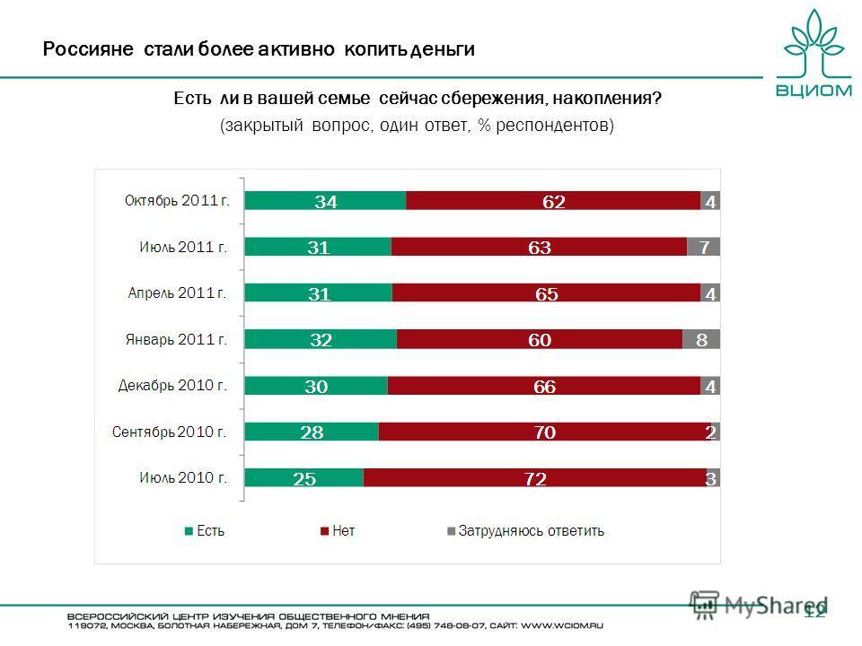 12 Россияне стали более активно копить деньги Есть ли в вашей семье сейчас сбережения, накопления? (закрытый вопрос, один ответ, % респондентов)