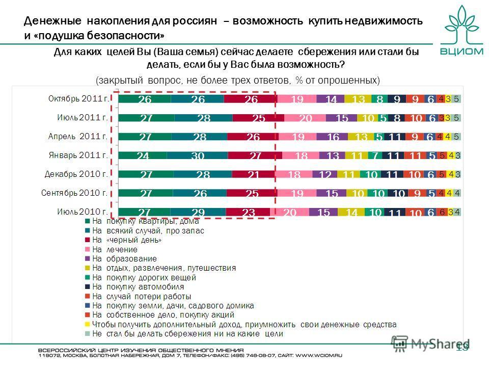 13 Денежные накопления для россиян – возможность купить недвижимость и «подушка безопасности» Для каких целей Вы (Ваша семья) сейчас делаете сбережения или стали бы делать, если бы у Вас была возможность? (закрытый вопрос, не более трех ответов, % от
