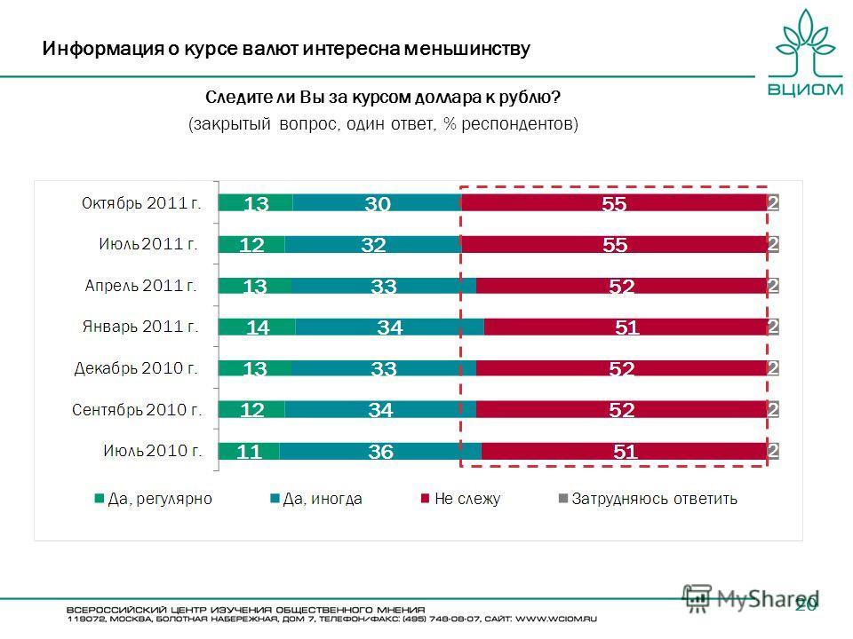20 Информация о курсе валют интересна меньшинству Следите ли Вы за курсом доллара к рублю? (закрытый вопрос, один ответ, % респондентов)