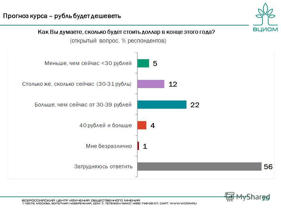 25 Прогноз курса – рубль будет дешеветь Как Вы думаете, сколько будет стоить доллар в конце этого года? (открытый вопрос, % респондентов)