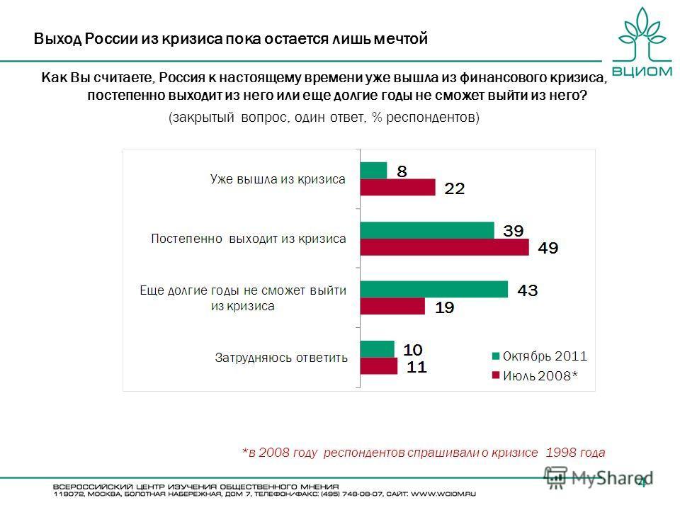 4 Выход России из кризиса пока остается лишь мечтой Как Вы считаете, Россия к настоящему времени уже вышла из финансового кризиса, постепенно выходит из него или еще долгие годы не сможет выйти из него? (закрытый вопрос, один ответ, % респондентов) *