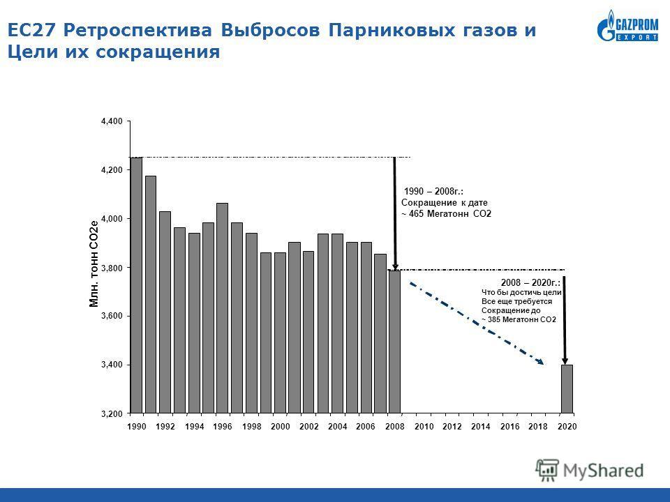EС27 Ретроспектива Выбросов Парниковых газов и Цели их сокращения 3,200 3,400 3,600 3,800 4,000 4,200 4,400 1990199219941996199820002002200420062008201020122014201620182020 Млн. тонн CO2e 1990 – 2008г.: Сокращение к дате ~ 465 Мегатонн CO2 2008 – 202