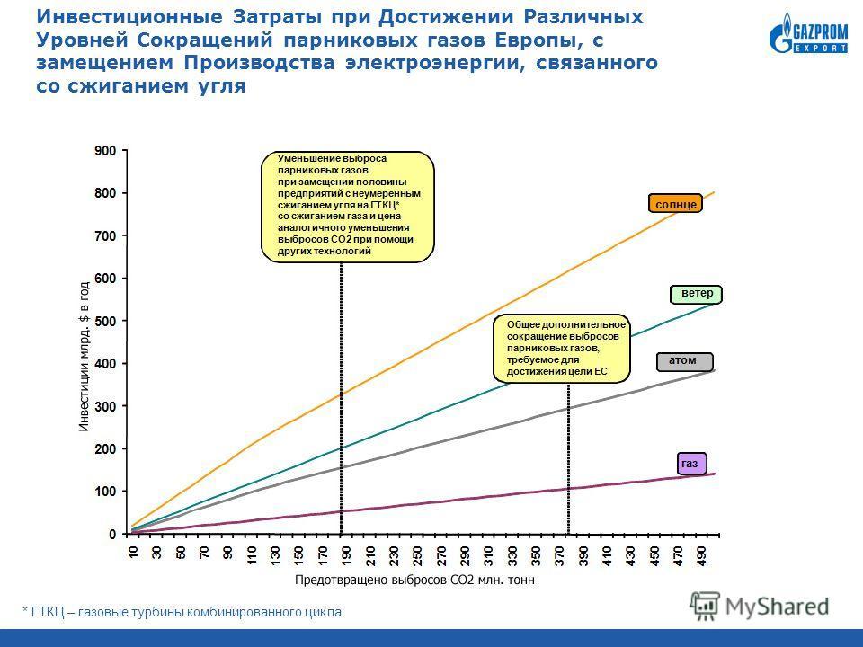 Инвестиционные Затраты при Достижении Различных Уровней Сокращений парниковых газов Европы, с замещением Производства электроэнергии, связанного со сжиганием угля * ГТКЦ – газовые турбины комбинированного цикла
