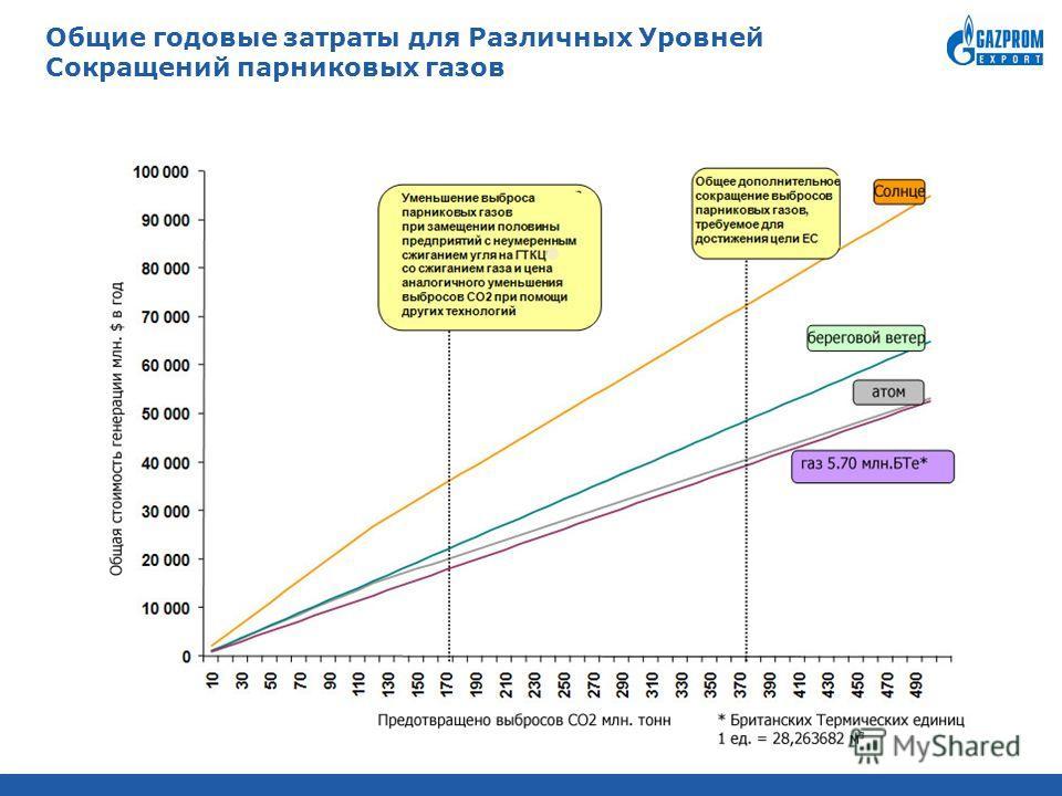 Общие годовые затраты для Различных Уровней Сокращений парниковых газов