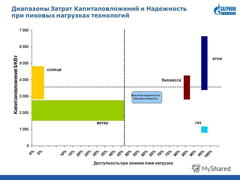 Диапазоны Затрат Капиталовложений и Надежность при пиковых нагрузках технологий 0 1 000 2 000 3 000 4 000 5 000 6 000 7 000 0%5% 10%15%20%25%30%35%40%45%50%55%60%65%70%75%80%85%90%95% 100% Доступность при зимнем пике нагрузки Капиталовложения $/КВт с