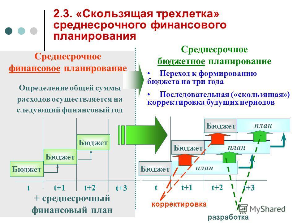 2.3. «Скользящая трехлетка» среднесрочного финансового планирования Определение общей суммы расходов осуществляется на следующий финансовый год Переход к формированию бюджета на три года Последовательная («скользящая») корректировка будущих периодов