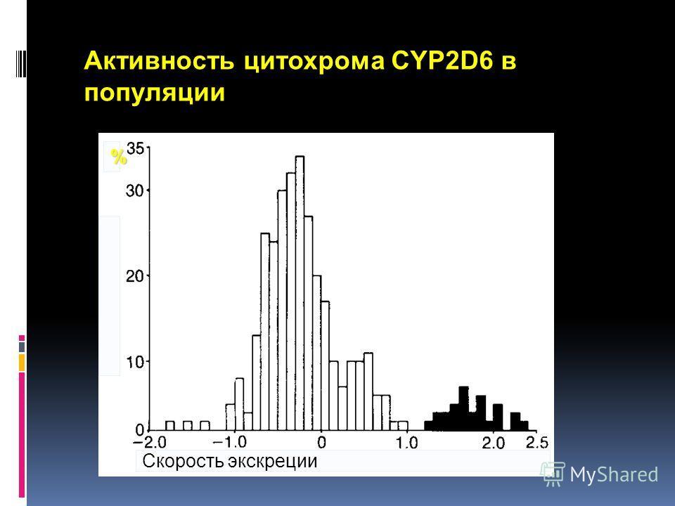 Скорость экскреции % Активность цитохрома CYP2D6 в популяции