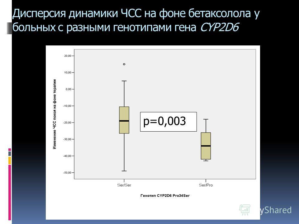 Дисперсия динамики ЧСС на фоне бетаксолола у больных с разными генотипами гена CYP2D6 p=0,003