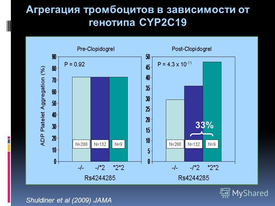 Агрегация тромбоцитов в зависимости от генотипа CYP2C19 33% Shuldiner et al (2009) JAMA