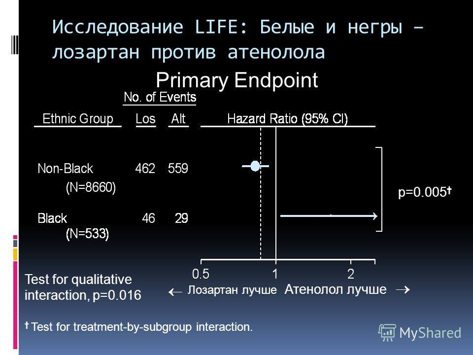 Исследование LIFE: Белые и негры – лозартан против атенолола Primary Endpoint Test for qualitative interaction, p=0.016 Test for treatment-by-subgroup interaction. p=0.005 Лозартан лучше Атенолол лучше