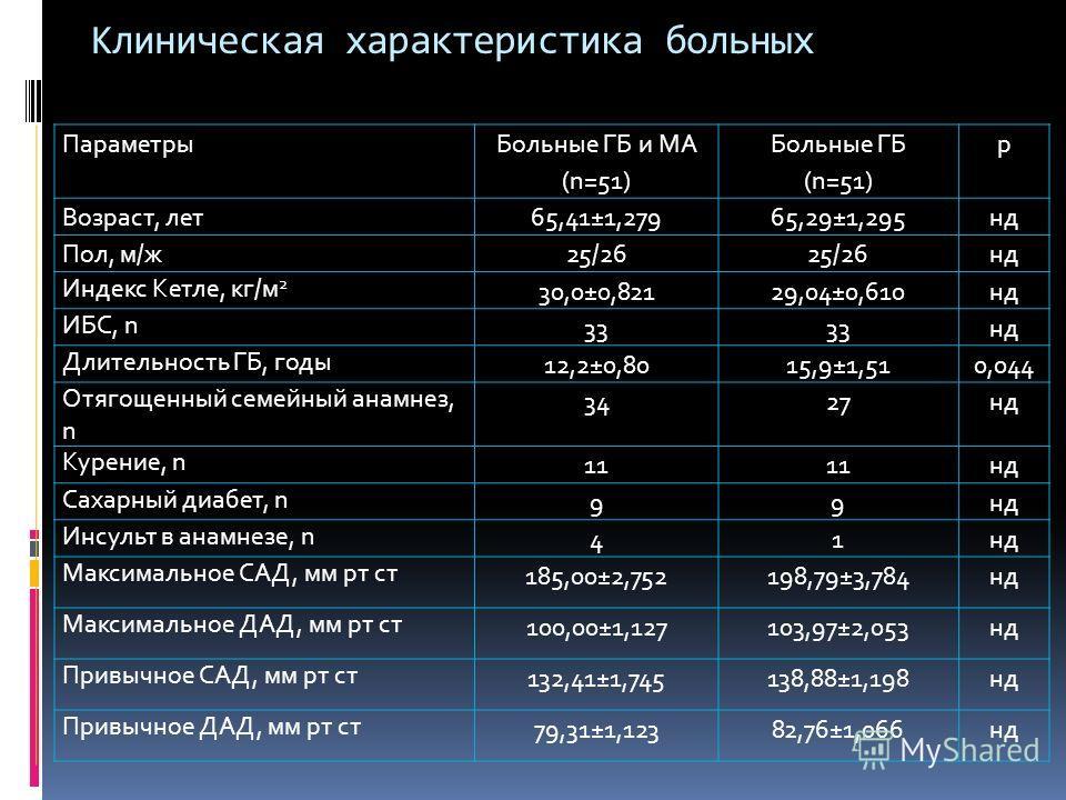 Клиническая характеристика больных Параметры Больные ГБ и МА (n=51) Больные ГБ (n=51) р Возраст, лет65,41±1,27965,29±1,295нд Пол, м/ж25/26 нд Индекс Кетле, кг/м 2 30,0±0,82129,04±0,610нд ИБС, n 33 нд Длительность ГБ, годы 12,2±0,8015,9±1,510,044 Отяг