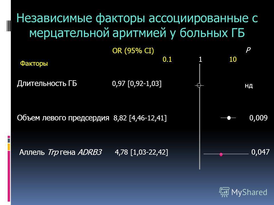 Независимые факторы ассоциированные с мерцательной аритмией у больных ГБ Длительность ГБ нд 0,009 Объем левого предсердия OR (95% CI) P Факторы 0.1110 Аллель Trp гена ADRB3 0,97 [0,92-1,03] 8,82 [4,46-12,41] 4,78 [1,03-22,42] 0,047