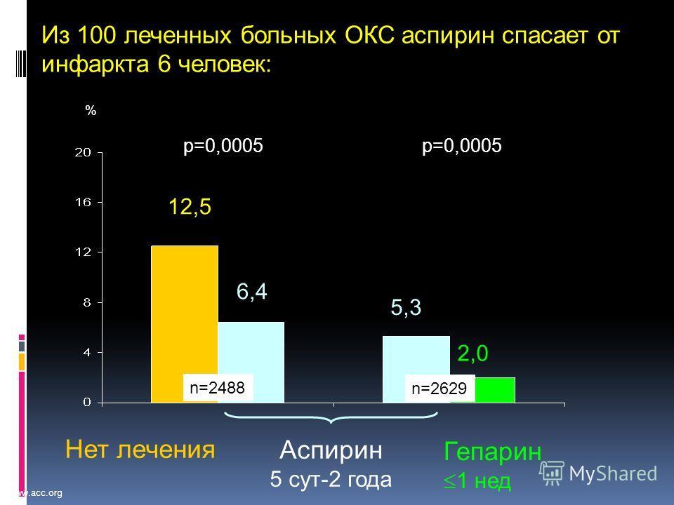 www.acc.org 12,5 6,4 5,3 2,0 Из 100 леченных больных ОКС аспирин спасает от инфаркта 6 человек: p=0,0005 Аспирин 5 сут-2 года Гепарин 1 нед Нет лечения % n=2488 n=2629