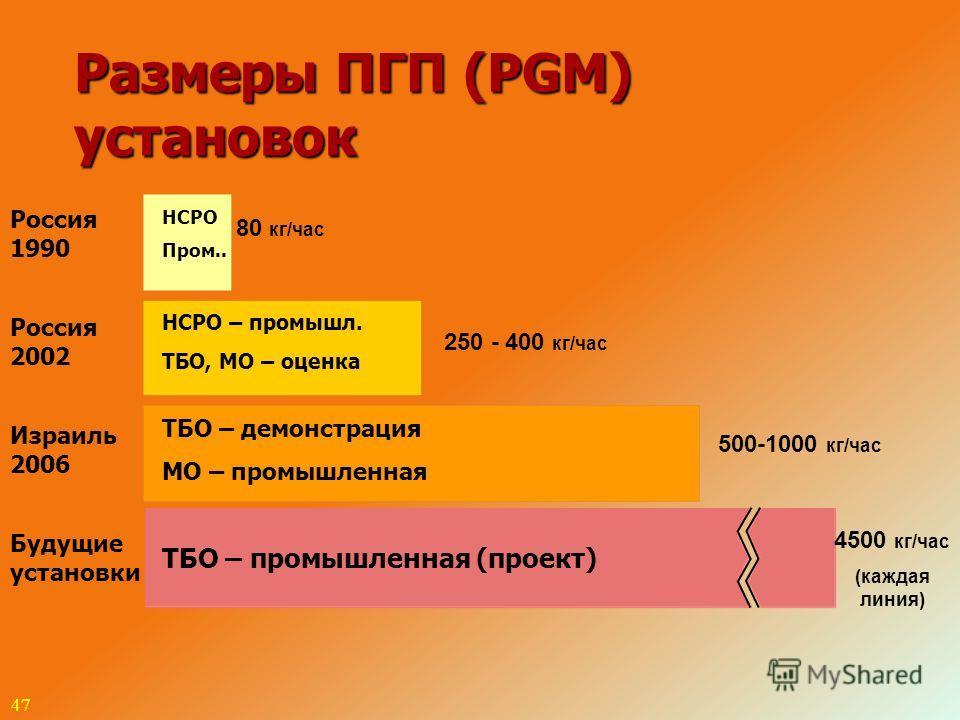 47 Размеры ПГП (PGM) установок Россия 1990 Россия 2002 Израиль 2006 Будущие установки 80 кг/час 250 - 400 кг/час 500-1000 кг/час 4500 кг/час (каждая линия) НСРО – промышл. ТБО, МО – оценка ТБО – демонстрация МО – промышленная ТБО – промышленная (прое