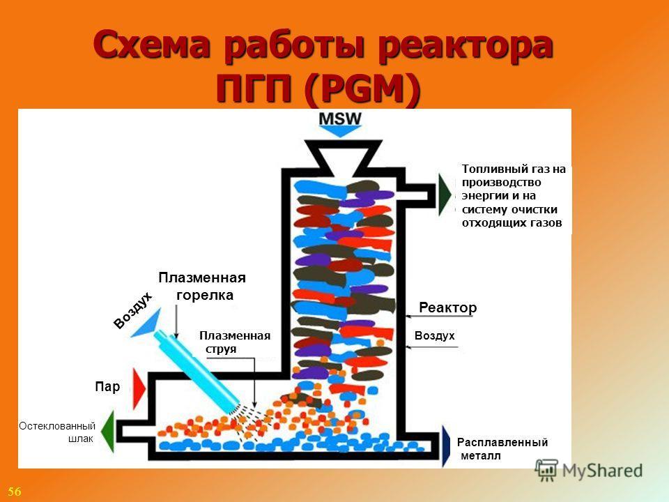 56 Схема работы реактора ПГП (PGM) ТБО Топливный газ на производство энергии и на систему очистки отходящих газов Плазменная горелка Реактор Плазменная струя Воздух Пар Остеклованный шлак Расплавленный металл