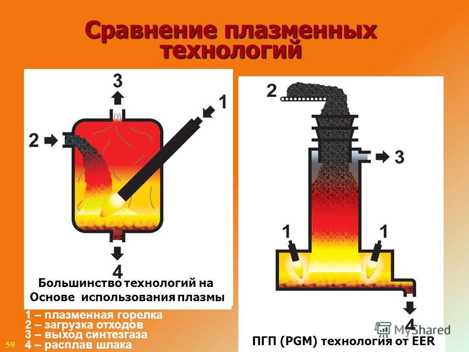 59 Сравнение плазменных технологий 1 – плазменная горелка 2 – загрузка отходов 3 – выход синтезгаза 4 – расплав шлака Большинство технологий на Основе использования плазмы ПГП (PGM) технология от EER