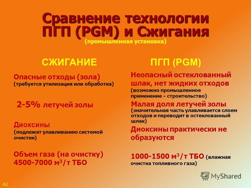 62 Сравнение технологии ПГП (PGM) и Сжигания Сравнение технологии ПГП (PGM) и Сжигания (промышленная установка) СЖИГАНИЕПГП (PGM) Опасные отходы (зола) (требуется утилизация или обработка) Неопасный остеклованный шлак, нет жидких отходов (возможно пр