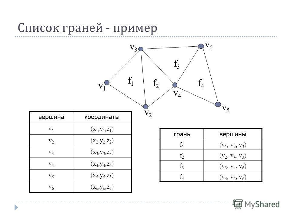 Список граней - пример f1f1 f2f2 f3f3 f4f4 v1v1 v2v2 v3v3 v4v4 v5v5 v6v6 координатывершина (x 1,y 1,z 1 )v1v1 (x 2,y 2,z 2 )v2v2 (x 3,y 3,z 3 )v3v3 (x 4,y 4,z 4 )v4v4 (x 5,y 5,z 5 )v5v5 (x 6,y 6,z 6 )v6v6 вершиныгрань (v 1, v 2, v 3 )f1f1 (v 2, v 4,