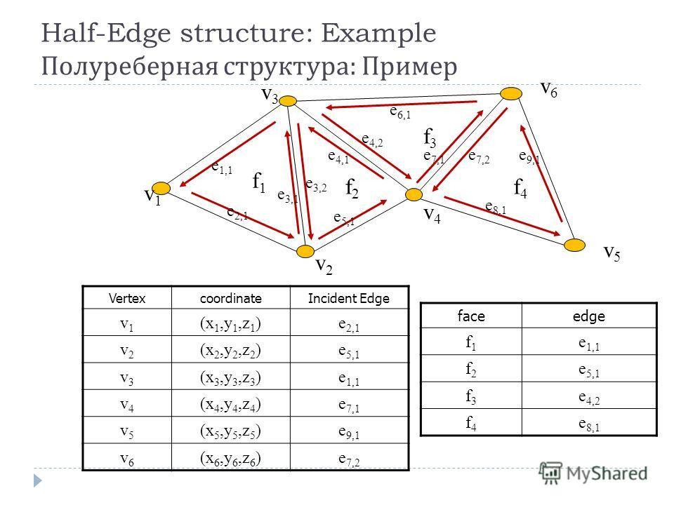 Half-Edge structure: Example Полуреберная структура : Пример Incident EdgecoordinateVertex e 2,1 (x 1,y 1,z 1 )v1v1 e 5,1 (x 2,y 2,z 2 )v2v2 e 1,1 (x 3,y 3,z 3 )v3v3 e 7,1 (x 4,y 4,z 4 )v4v4 e 9,1 (x 5,y 5,z 5 )v5v5 e 7,2 (x 6,y 6,z 6 )v6v6 edgeface