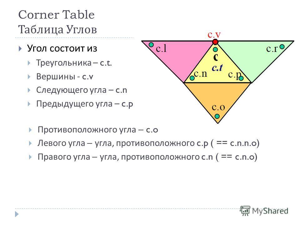 Corner Table Таблица Углов Угол состоит из Треугольника – c.t. Вершины - c.v Следующего угла – c.n Предыдущего угла – c.p Противоположного угла – c.o Левого угла – угла, противоположного c.p ( == c.n.n.o) Правого угла – угла, противоположного c.n ( =