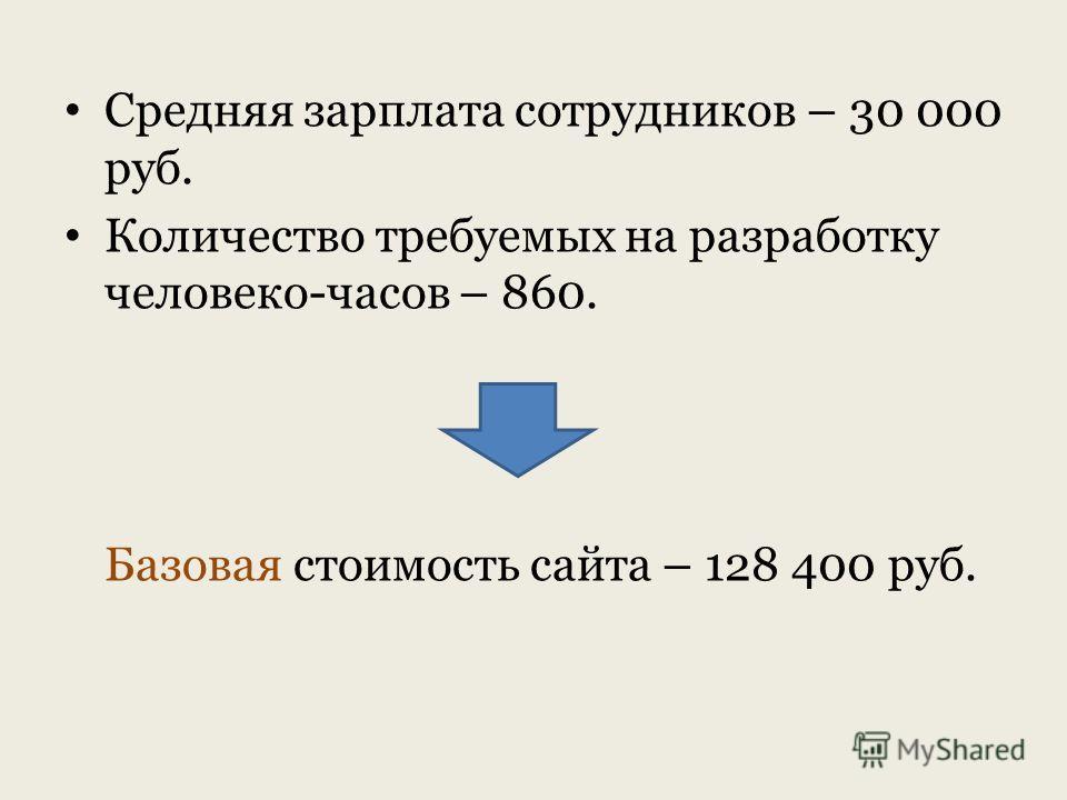 Средняя зарплата сотрудников – 30 000 руб. Количество требуемых на разработку человеко-часов – 860. Базовая стоимость сайта – 128 400 руб.