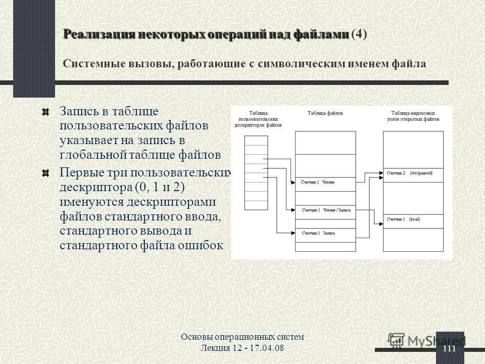 Основы операционных систем Лекция 12 - 17.04.08111 Реализация некоторых операций над файлами Реализация некоторых операций над файлами (4) Системные вызовы, работающие с символическим именем файла Запись в таблице пользовательских файлов указывает на
