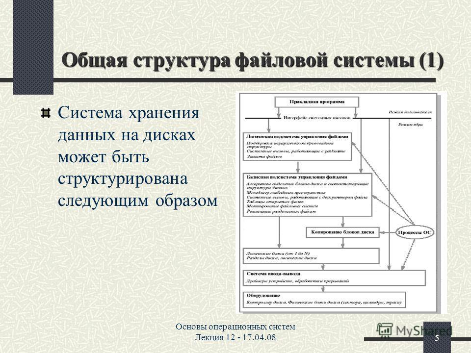 Знакомство С Операционными Системами Лекция