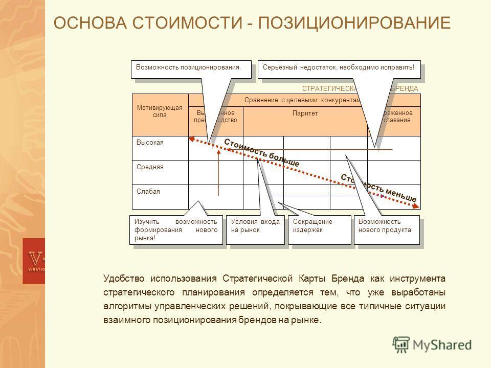 ОСНОВА СТОИМОСТИ - ПОЗИЦИОНИРОВАНИЕ Удобство использования Стратегической Карты Бренда как инструмента стратегического планирования определяется тем, что уже выработаны алгоритмы управленческих решений, покрывающие все типичные ситуации взаимного поз