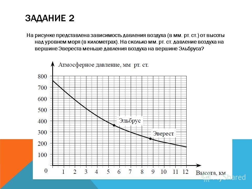 ЗАДАНИЕ 2 На рисунке представлена зависимость давления воздуха (в мм. рт. ст.) от высоты над уровнем моря (в километрах). На сколько мм. рт. ст. давление воздуха на вершине Эвереста меньше давления воздуха на вершине Эльбруса?