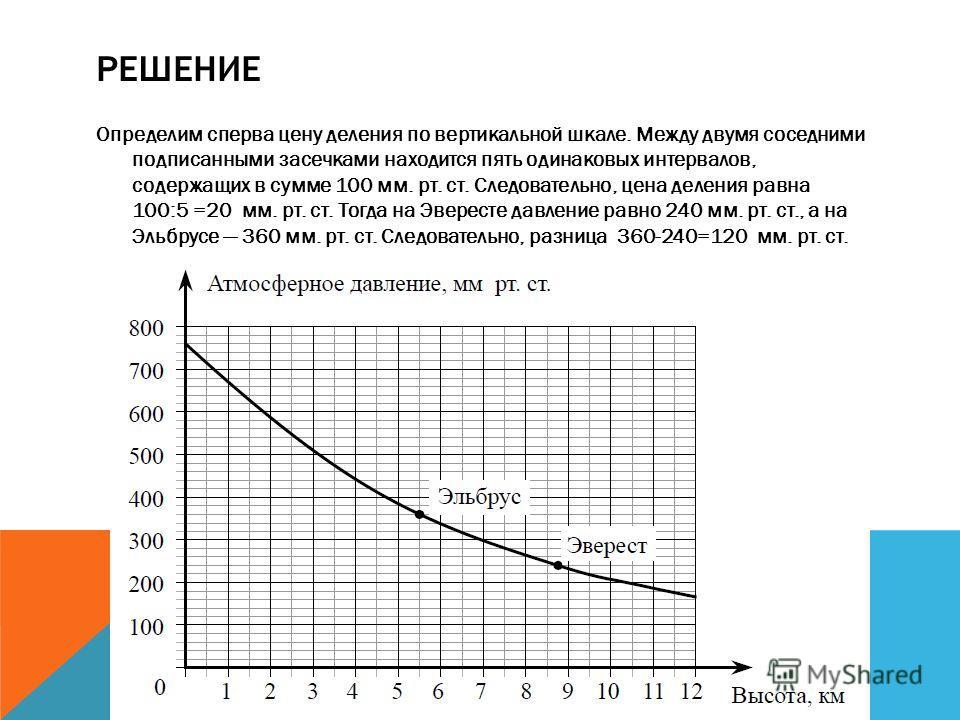 РЕШЕНИЕ Определим сперва цену деления по вертикальной шкале. Между двумя соседними подписанными засечками находится пять одинаковых интервалов, содержащих в сумме 100 мм. рт. ст. Следовательно, цена деления равна 100:5 =20 мм. рт. ст. Тогда на Эверес