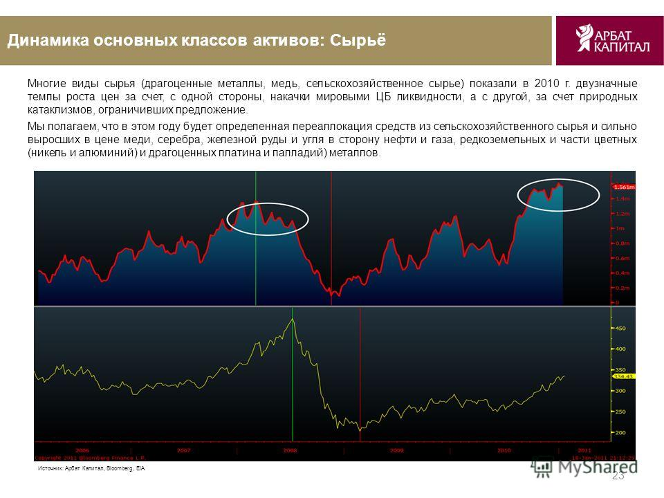 23 Динамика основных классов активов: Сырьё Источник: Арбат Капитал, Bloomberg, EIA Многие виды сырья (драгоценные металлы, медь, сельскохозяйственное сырье) показали в 2010 г. двузначные темпы роста цен за счет, с одной стороны, накачки мировыми ЦБ